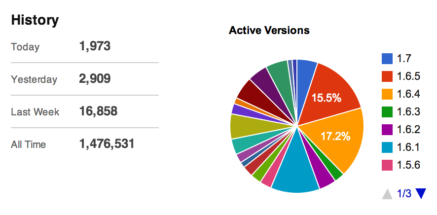 Active BuddyPress Versions