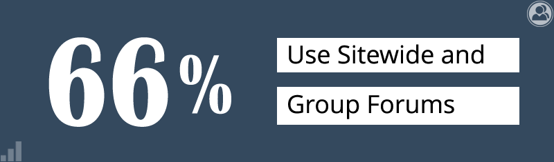 66% use sitewide and group forums