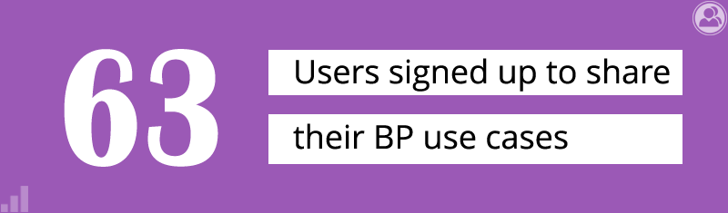 63 participants signed up to share their BP use cases