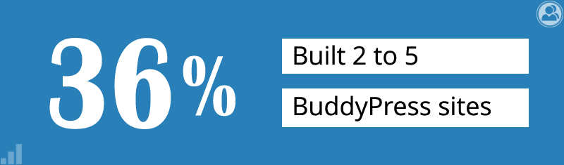 36% built 2 to 5 BuddyPress sites