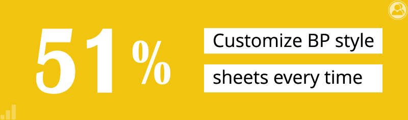 51% customize BP style sheets every time