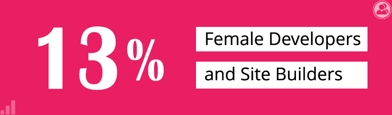 13% female developers and site builders