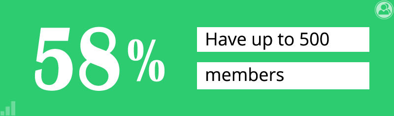58% of sites have up to 500 members