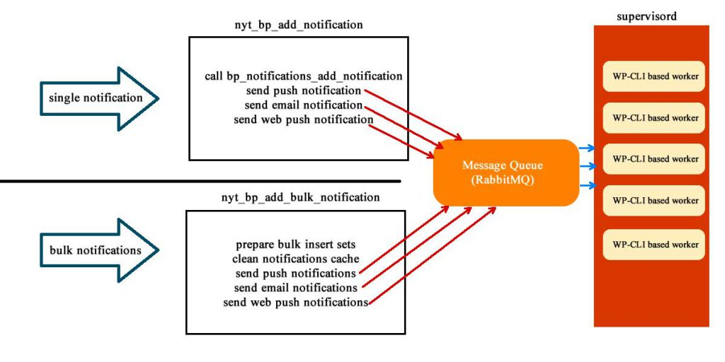 Site notifications schema